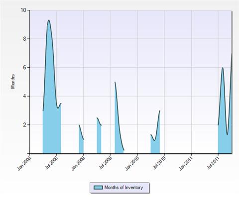 Months of Inventory in Belwood, Belgatos and Surmont neighborhoods