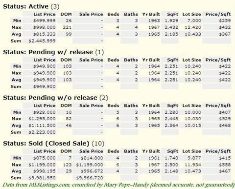 Belwood, Belgatos and Surmont Real Estate statistics 1-1-2011 to 11-1-2011