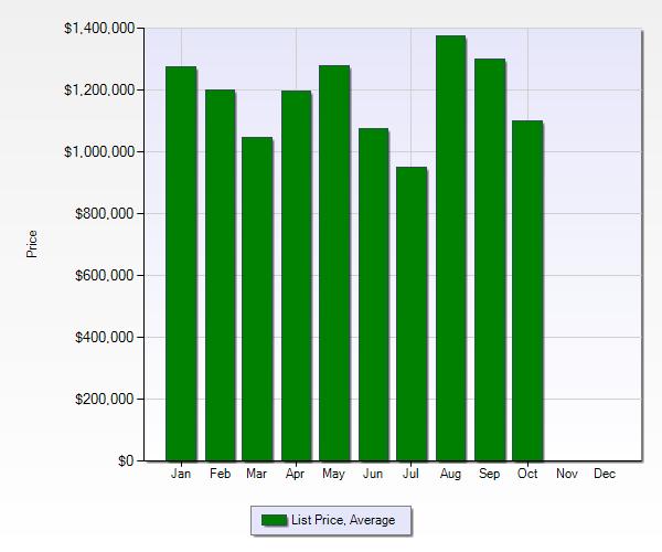 Belwood, Surmont and Belgatos neighborhoods of Los Gatos -  2012 list price average