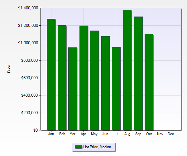 Belwood of Los Gatos, Belgatos and Surmont neighborhood -  2012 list price median