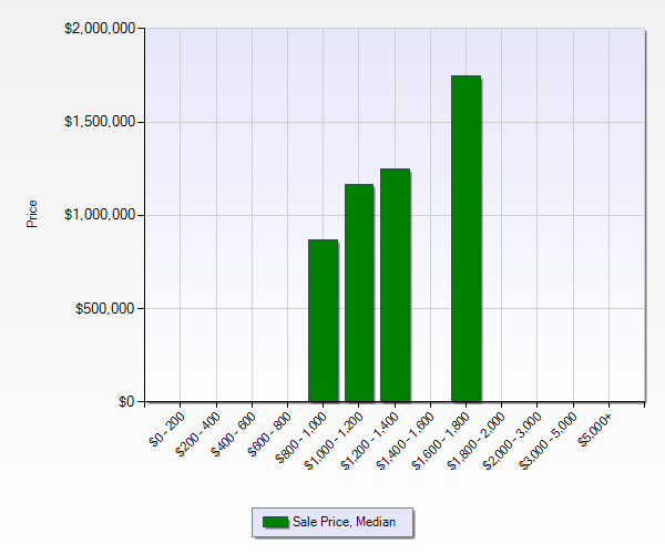 East Los Gatos, Belwood, Surmont, Belgatos -  2012 sale price median