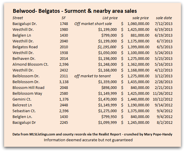 Belwood Belgatos Surmont Nearby Sales as of July 23 2013