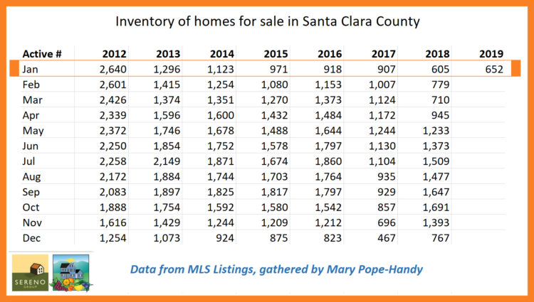 Santa Clara County inventory of single family homes for sale as of Jan 1 2019